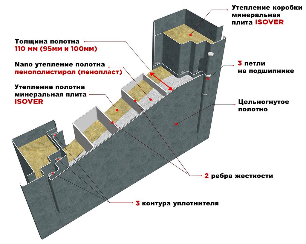Дверное полотно 110мм