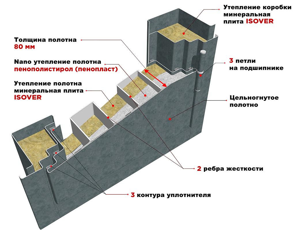 Дверное полотно 80мм 3 контура